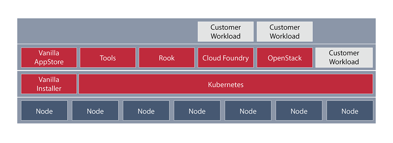 VanillaStack - The Enterprise open-source cloud-native stack